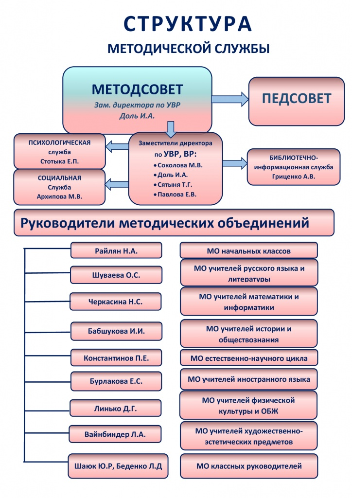 СТРУКТУРА-МО-сине-розовая (1).jpg
